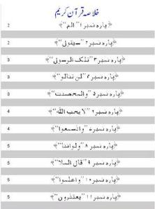 Khulasa  Quraan e Karim